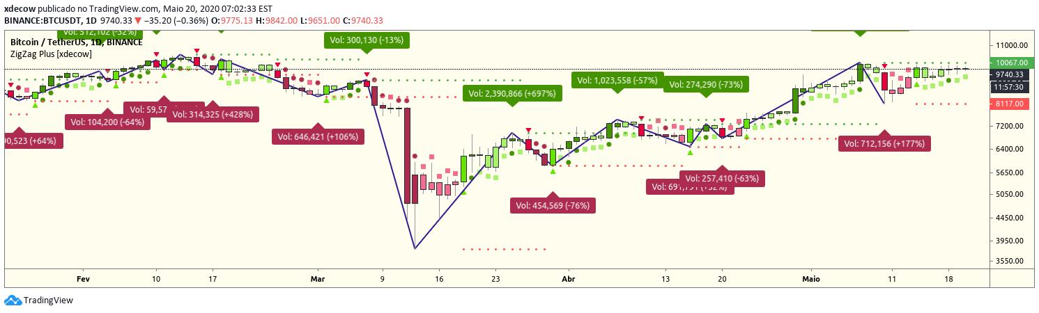 Elder-ray indikátor és a jelzésein alapuló kereskedési technika a részvénypiacokon