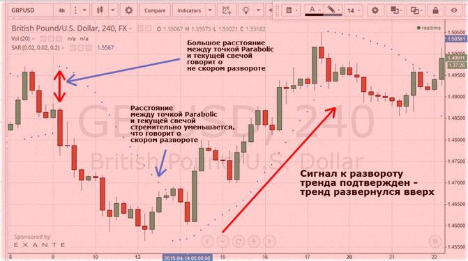 trendváltozás mutató a bináris opciókhoz)