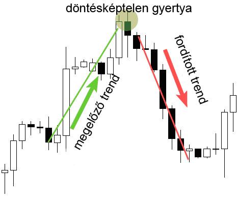 trendvonal megrajzolása)