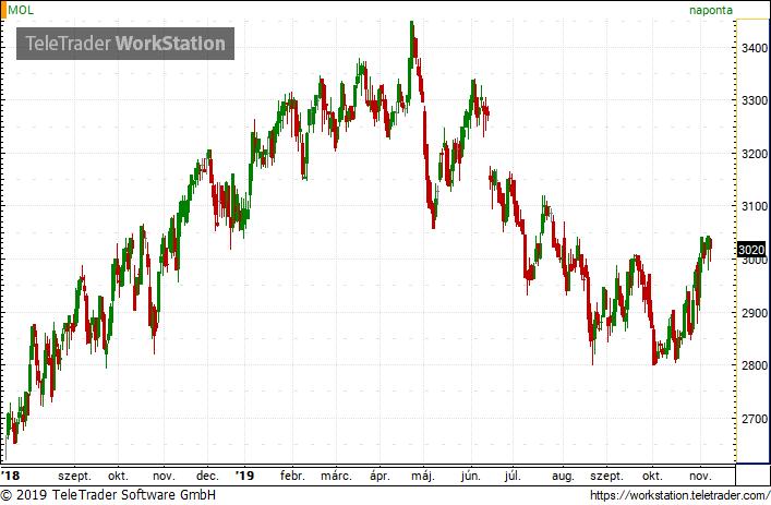 eladási opció az euróra