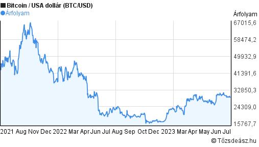 bitcoin árfolyam dollár diagramra egy hónapra