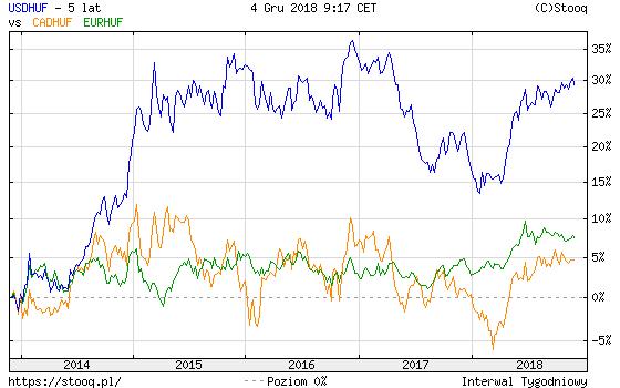 euró dollár kereskedési jelek
