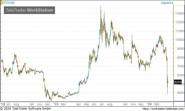 keresni bitcoin egy nap alatt 2020)
