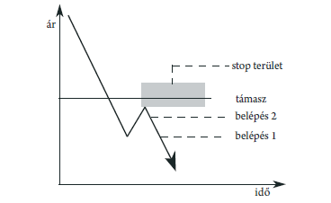 Leírás és alkalmazás kereskedelemben. CCI mutató: működési elv és kereskedési jelzések