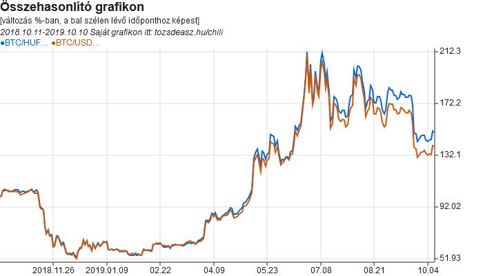 bitcoin árfolyamdiagram egy hónapra)
