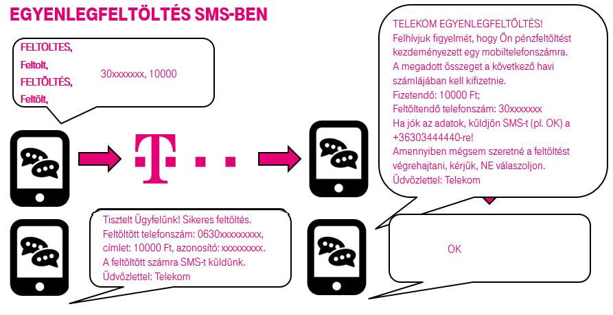 hogyan lehet a btcon-t mobilról készíteni