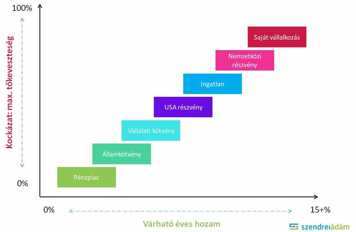 Legjobb 15 befektetési lehetőség ban | designaward.hu