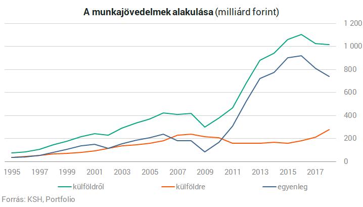 mennyi pénzt kereshet külföldön)