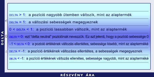 az opciós ár változásának üteme)