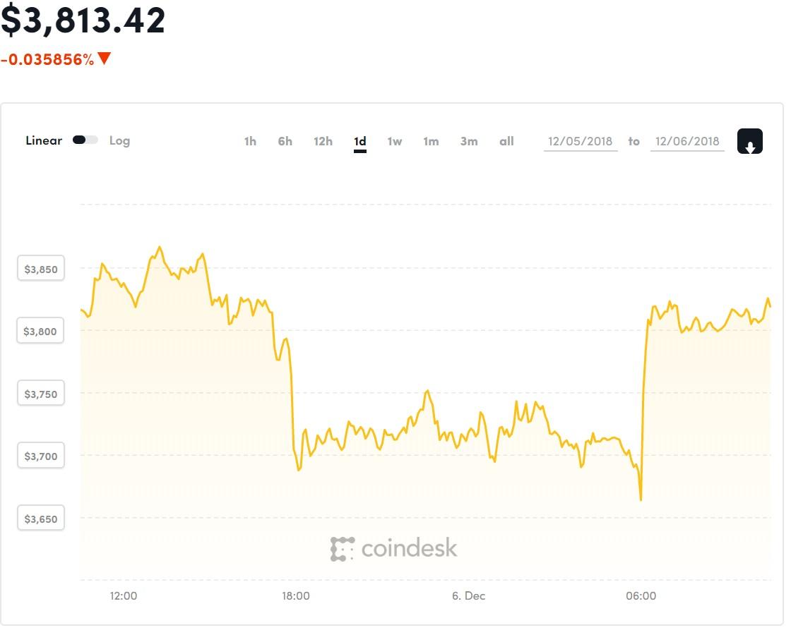 bitcoin jelenlegi ára)