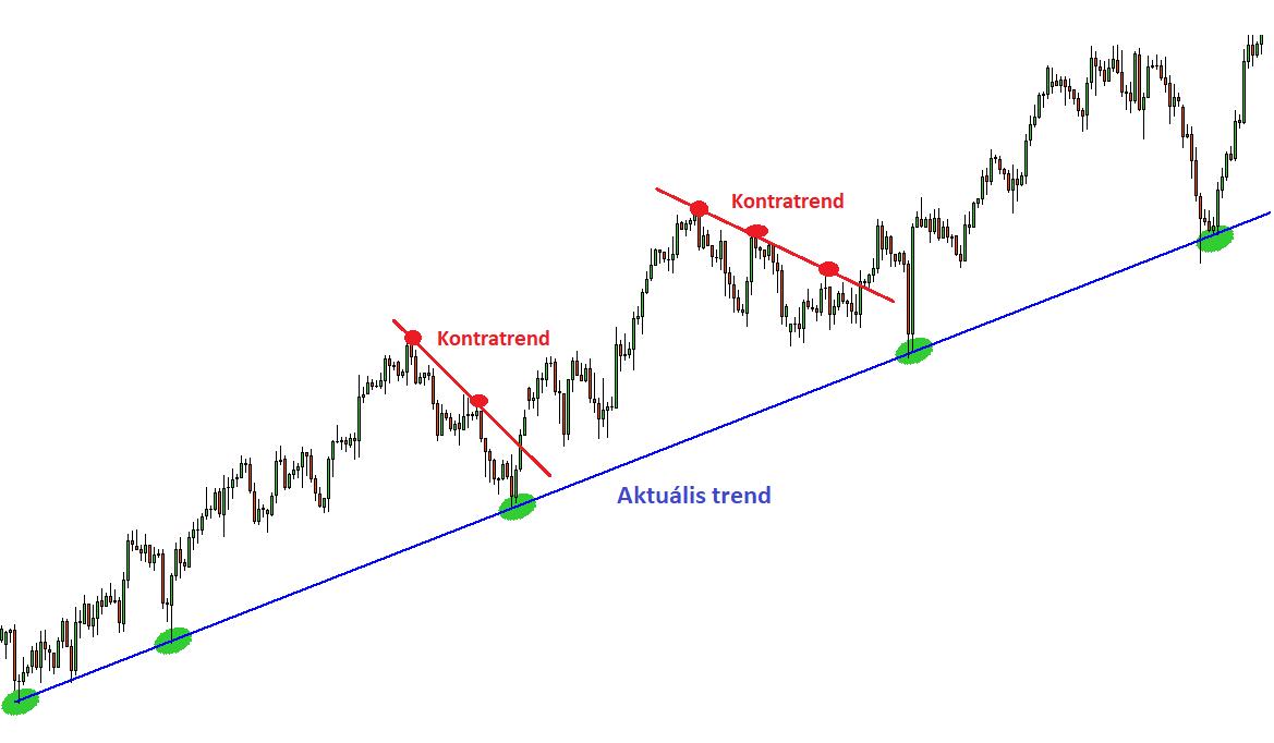 * Trendvonal (Tőzsde) - Meghatározás - Online Lexikon