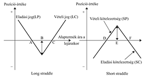 opciós árképzési modellek)