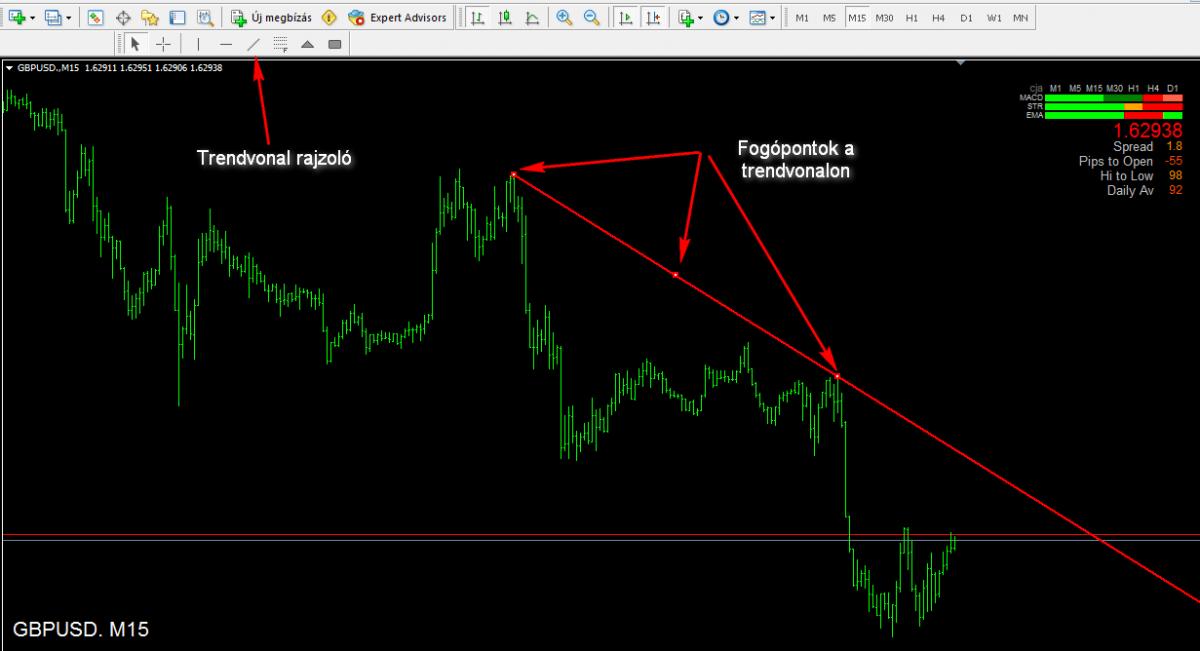 kereskedés fibonacci szintek szerint bináris opciókon