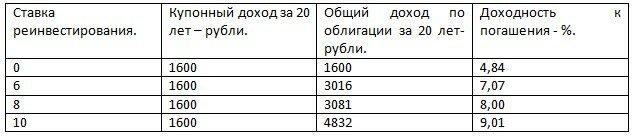 bevétel az interneten a visszavonással történő befektetésekből)