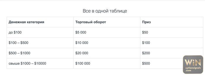 mekkora az esélye a bináris opciókkal való pénzkeresésnek)