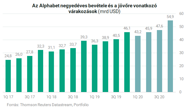 Gyengébb mutatókkal indult az év a Telekomnál - Bitport – Informatika az üzlet nyelvén