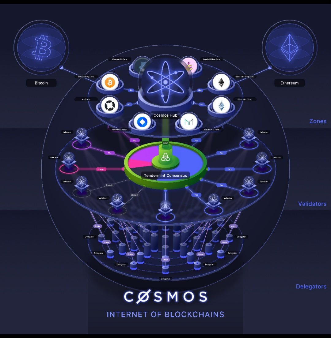 Blokkláncok csatája: Ethereum vs Cosmos vs Cardano vs EOS vs Hyperledger