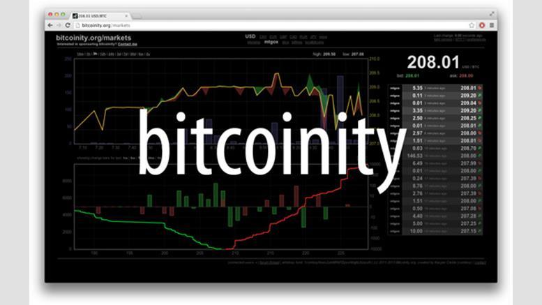 bitcoinity org