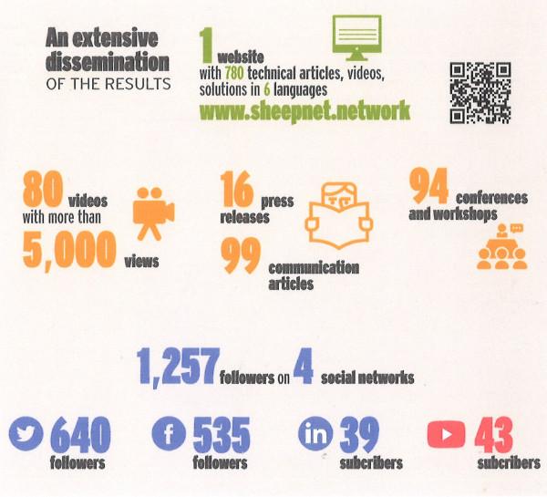 nyereséges projektek az interneten