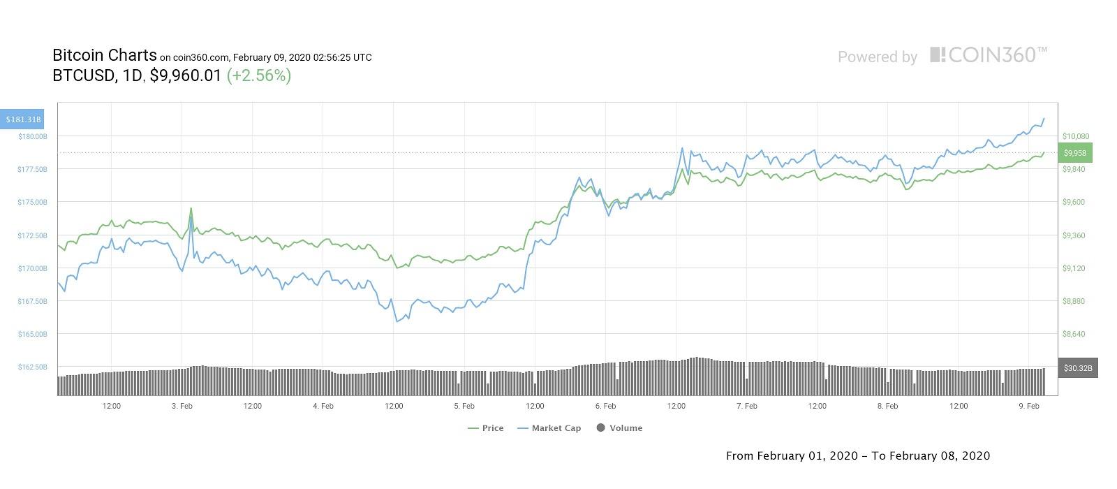 bitcoin január