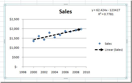 mi a lineáris trendvonal