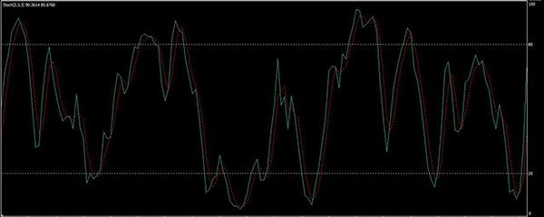 trendvonalak riasztással