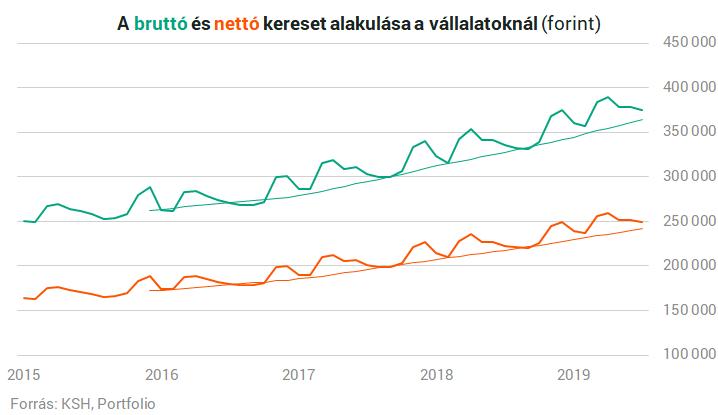 Sose voltak ilyen jók a magyar fizetések? - designaward.hu