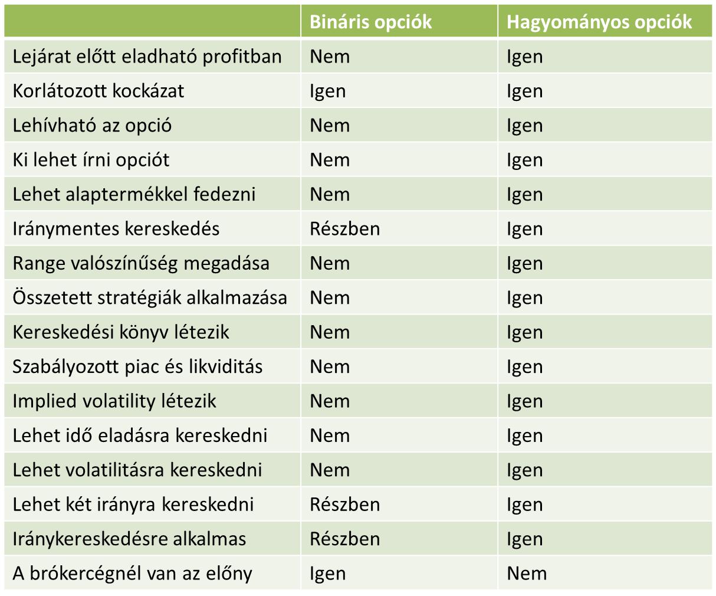 bináris opciók pl)