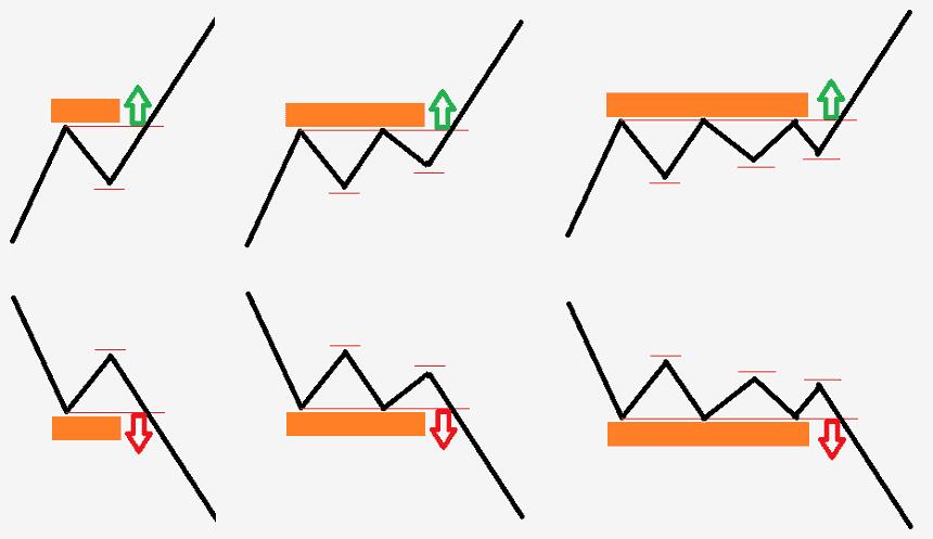 Mire figyelek a szintek törése során a tőzsdén és forexen?