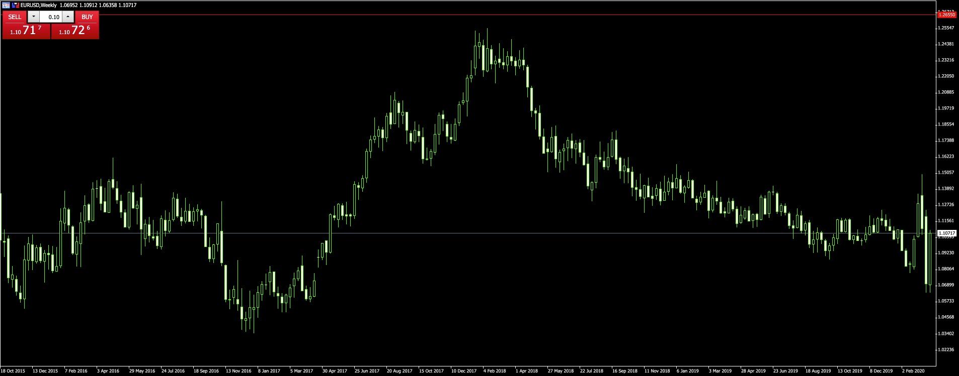 Az EURUSD devizapár kereskedés előnyei és hátrányai