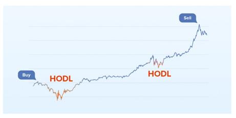 bitcoin stratégia)