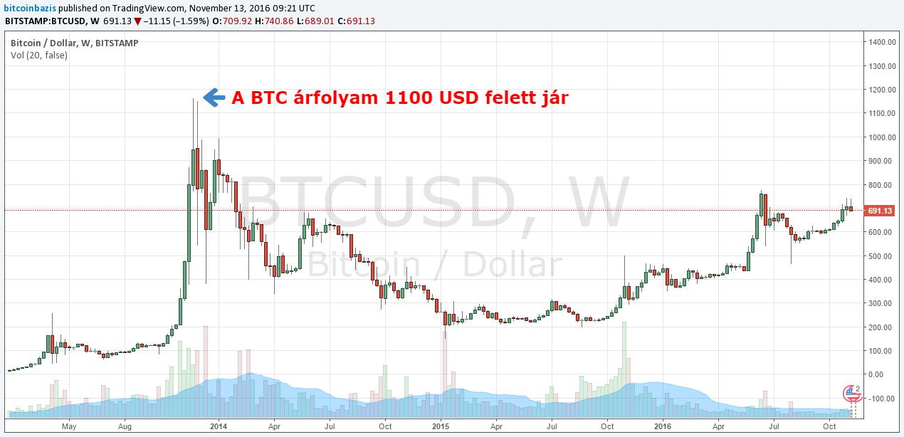 Bitcoin és Forex - Érvek és ellenérvek a bitcoin kereskedéshez