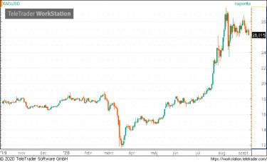 Euro árfolyam előrejelzés grafikonnal