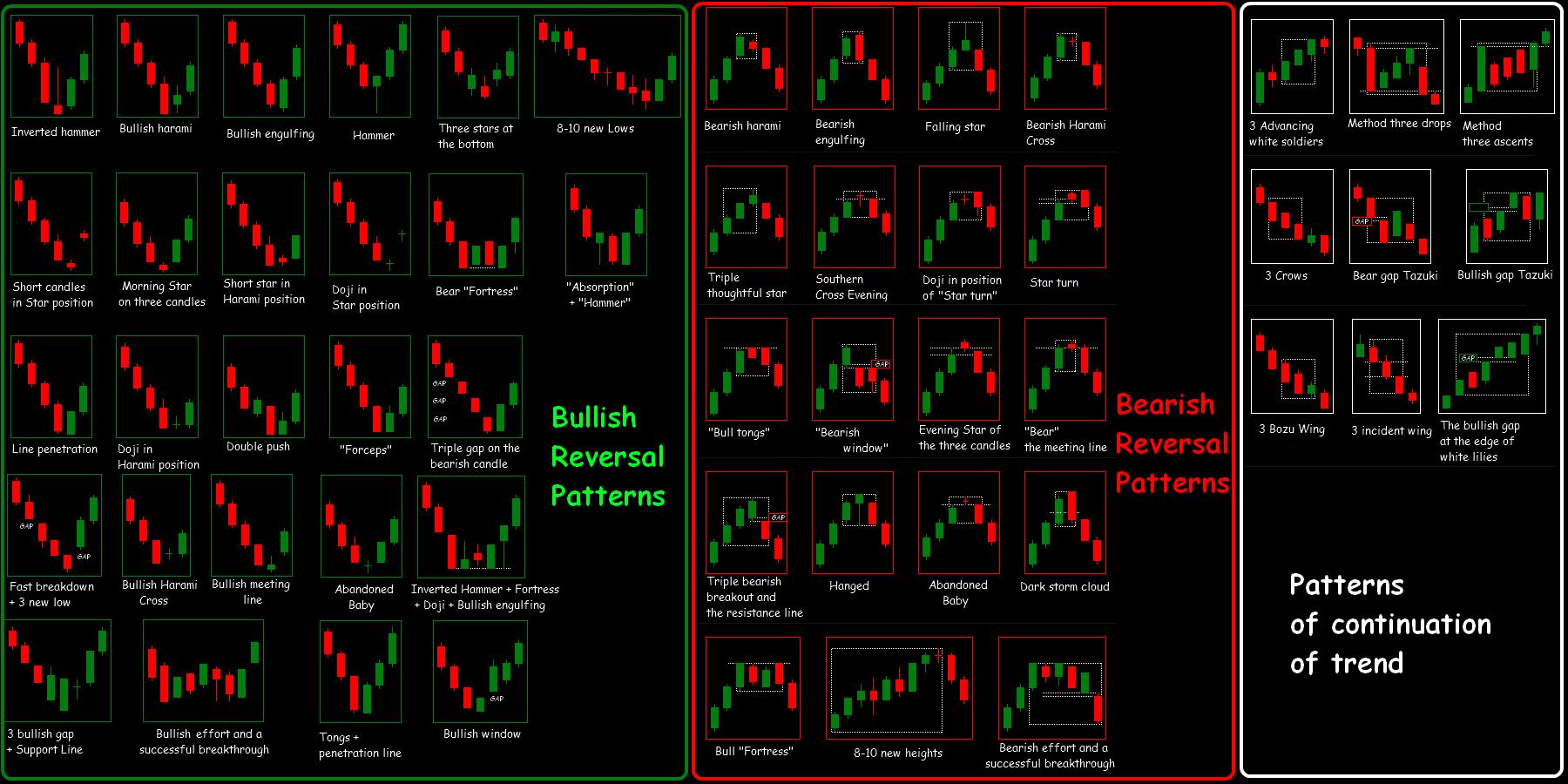 A bináris opciókba történő befektetés előnyei