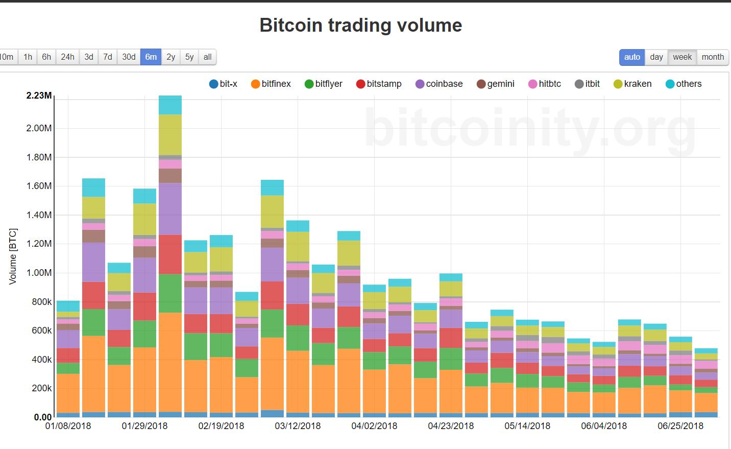 bitcoinity org)