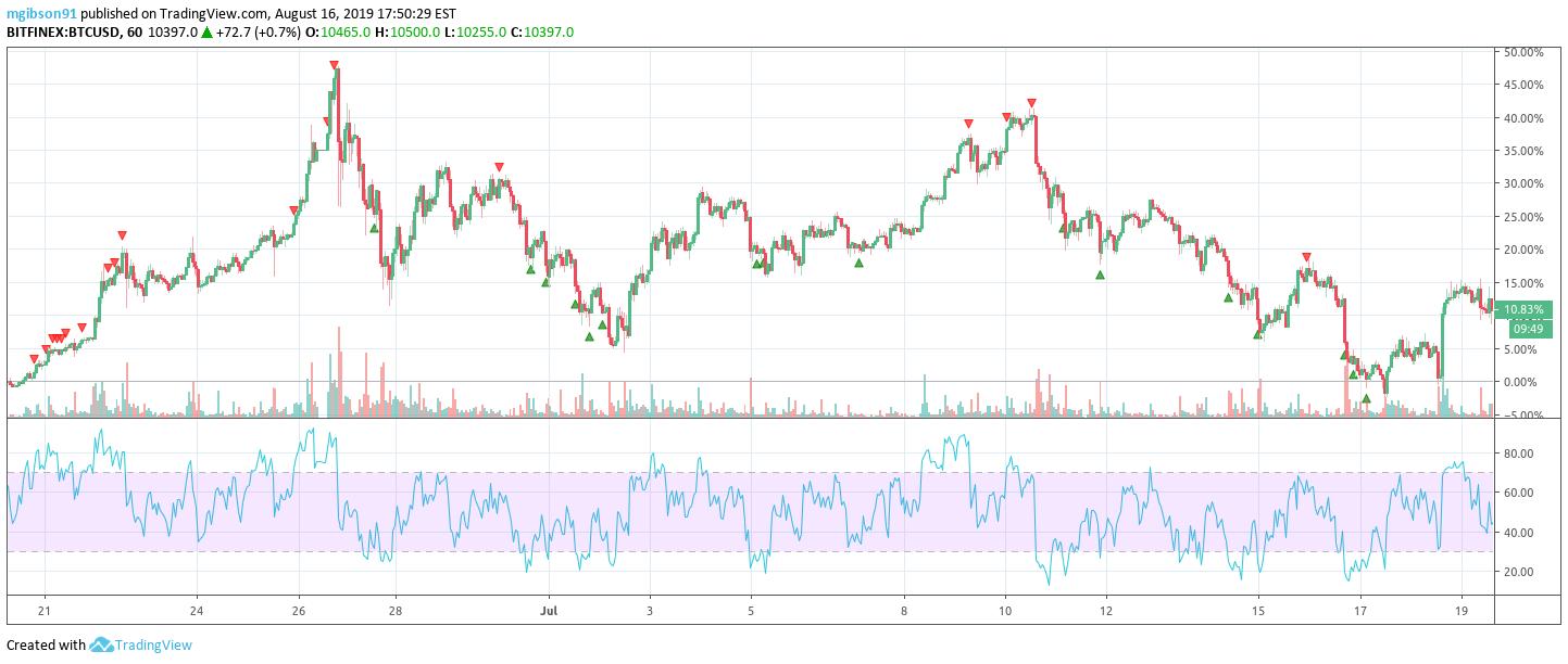 Miért érdemes a TradingView-t használni a diagramok elemzéséhez - Forex Lens