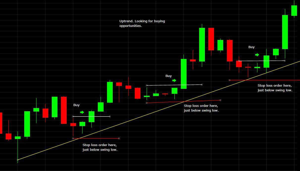 stop loss value for trading plusz jövedelem a munkahelyen