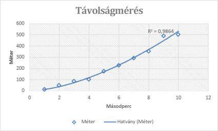 Trendvonal-beállítások az Office-ban