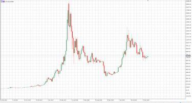 Így vásárold meg első Bitcoinodat Coinbase segítségével | Cryptofalka