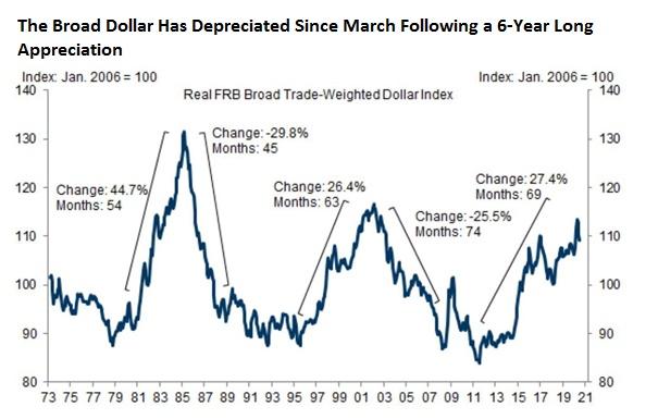Az arany dollár/forint árfolyamkockázata