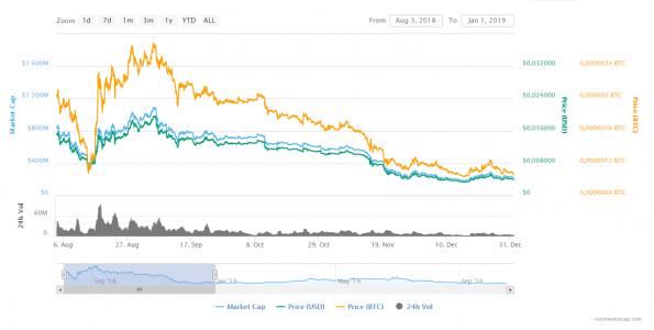 Bitcoin árjóslás december)