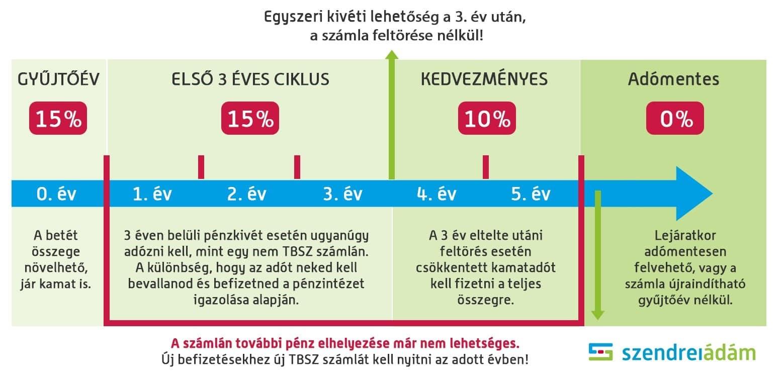 igazolt bevétel befektetés nélkül)