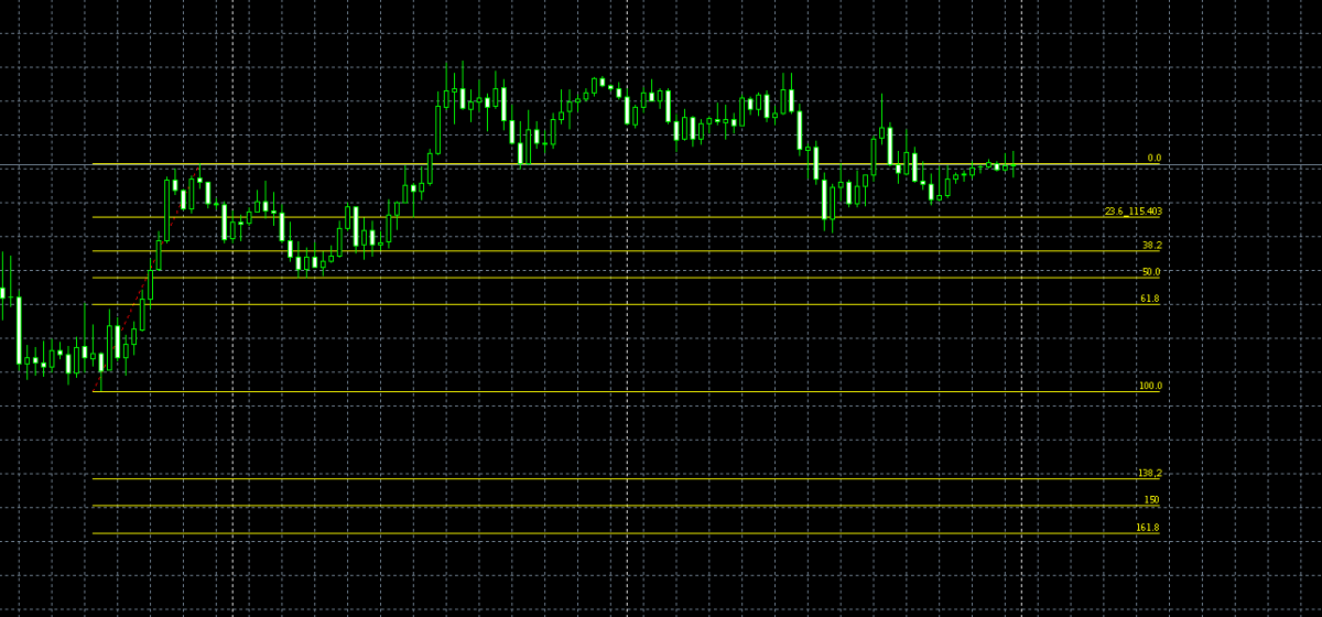 Fibonacci - Trading stratégia bináris opciók   edzés