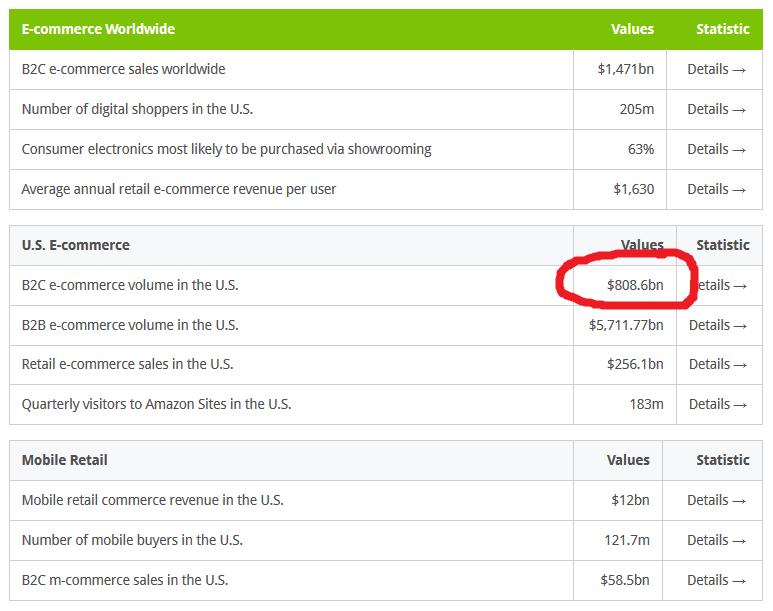 mekkora az internetes bevétel