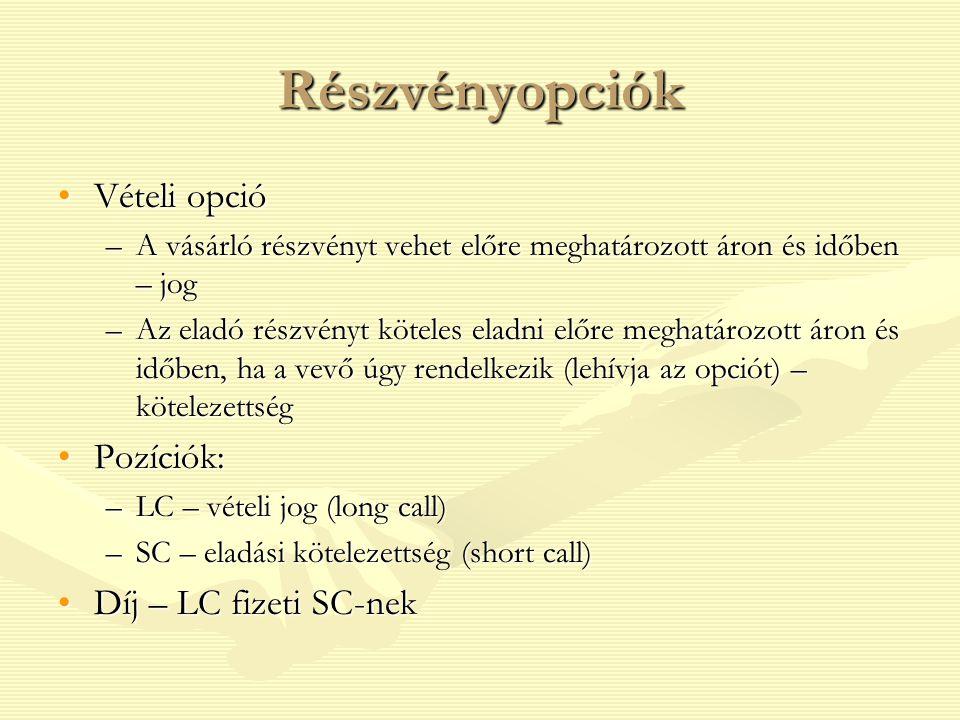 opciós ár elszámolása)