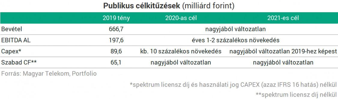 bevétel beruházások nélkül az Internet 2020-on)