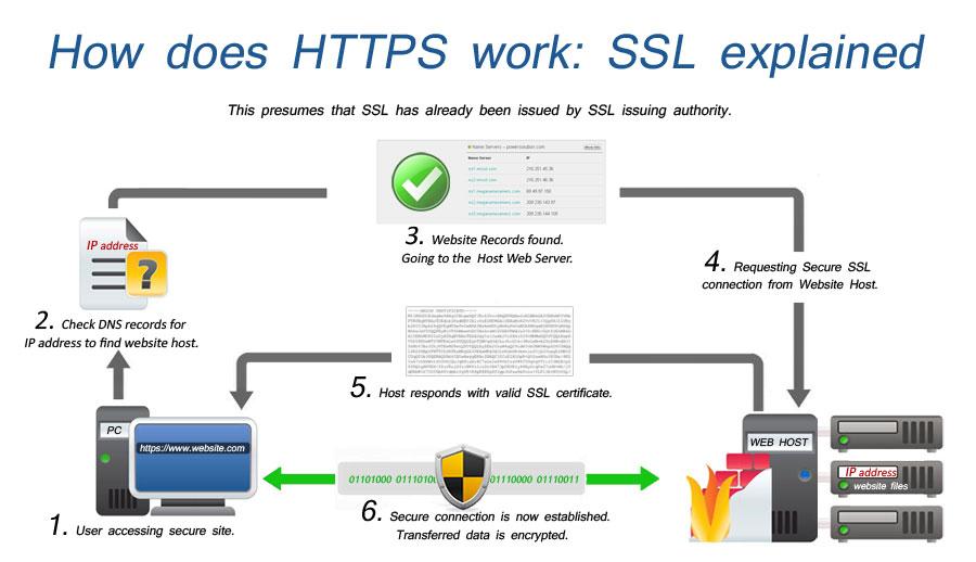 biztonságos kereset az interneten