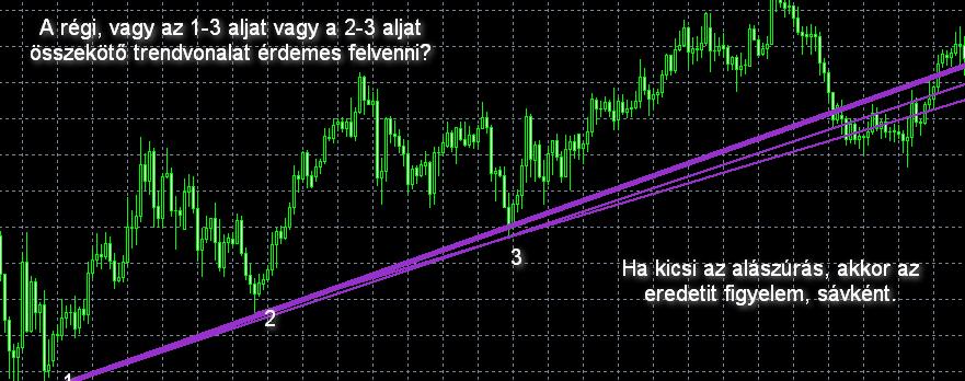 hogyan lehet trendvonalat készíteni