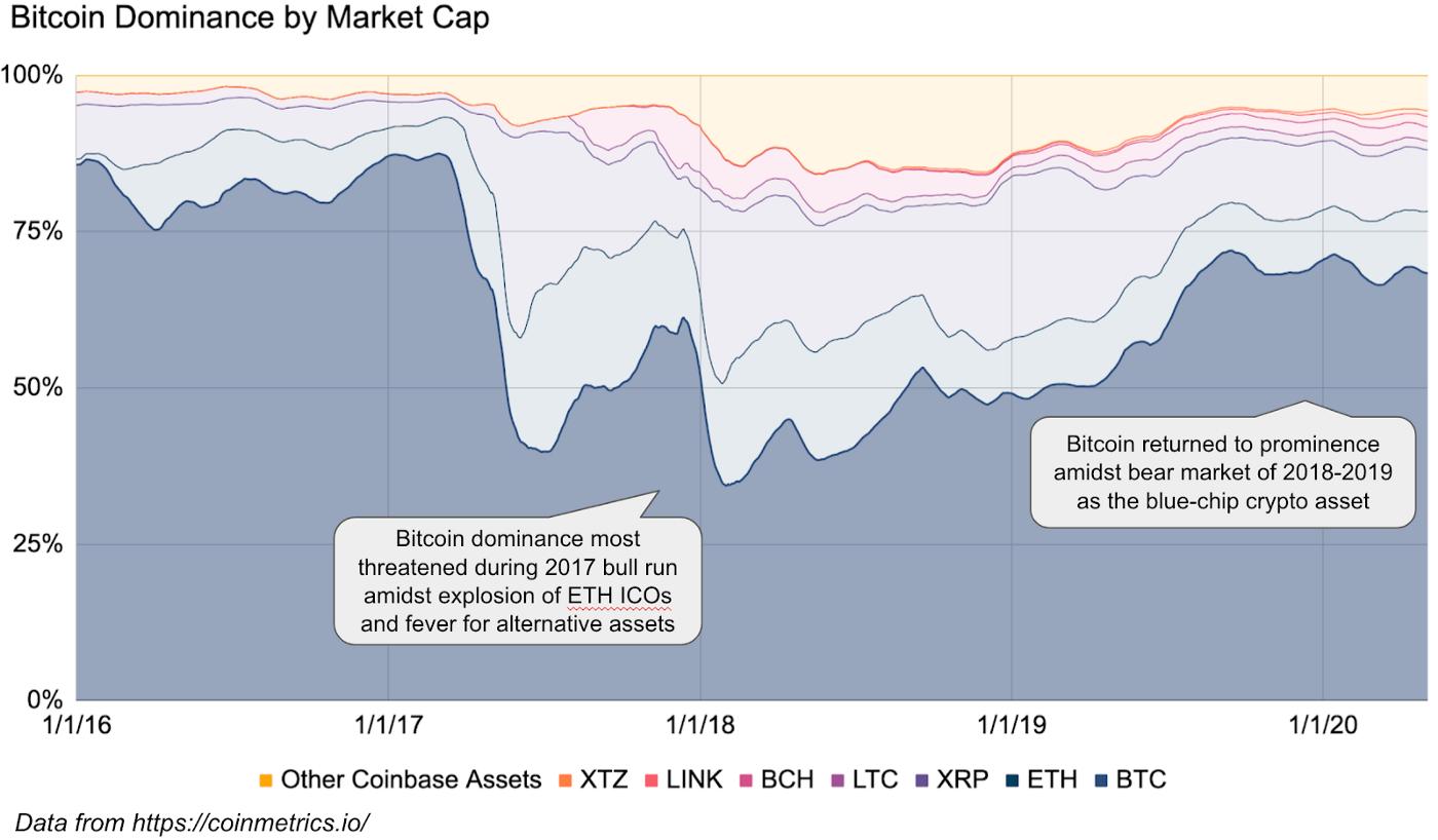 bitcoin kezd keresni