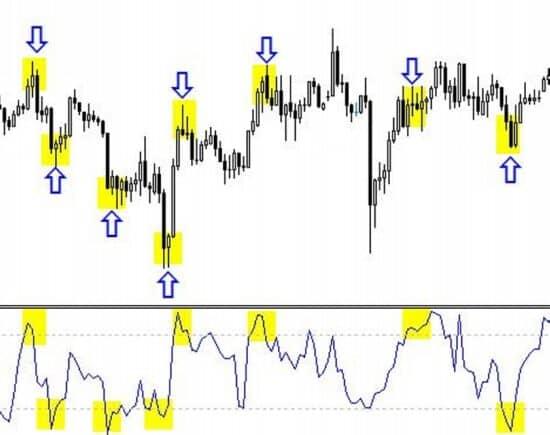 a bináris opciók új mutatói mt5 kereskedési jelek